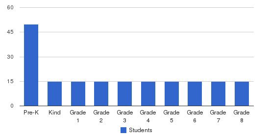 Crown Of Life Lutheran School Students by Grade