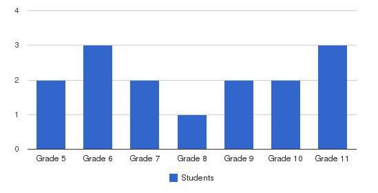 Gateway School Students by Grade