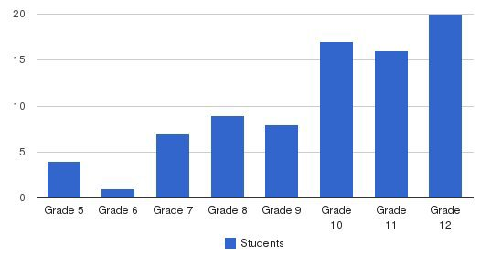 Leeway School Students by Grade