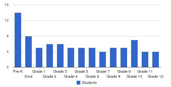 Grayson Christian School Students by Grade