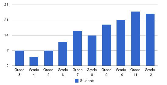 Hill School Of Fort Worth Students by Grade