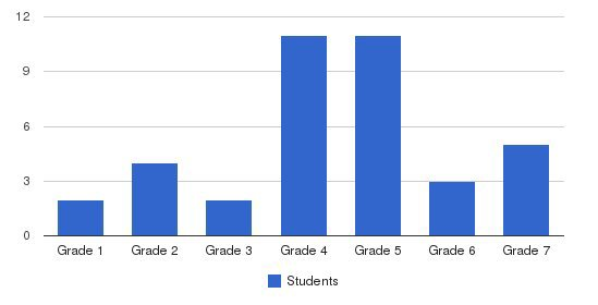 The Hillier School Students by Grade