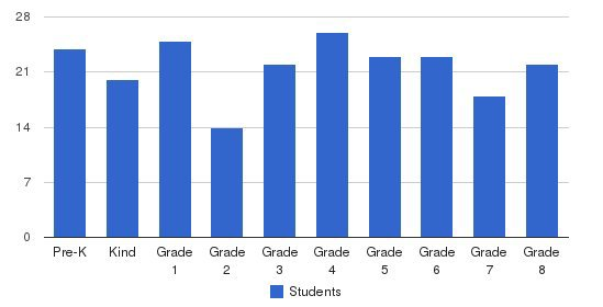 Holy Family Catholic School Students by Grade
