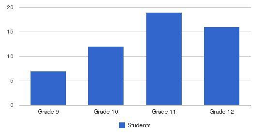 Huntington-surrey High School Students by Grade