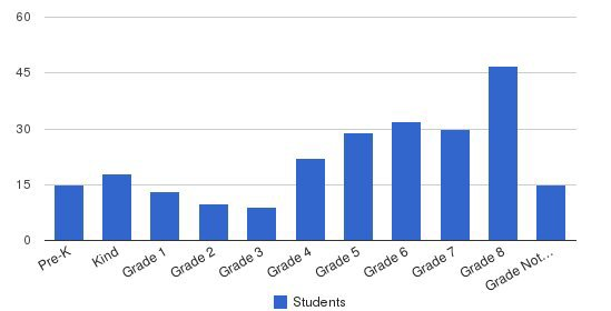 Incarnate Word Academy Students by Grade