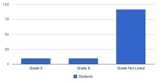 Key School Students by Grade