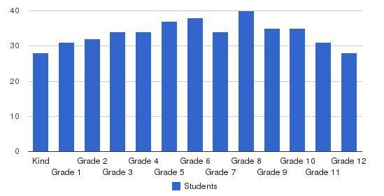 Keystone School Students by Grade