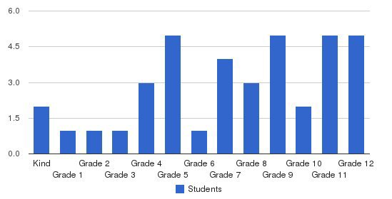 Lighthouse Christian School Students by Grade