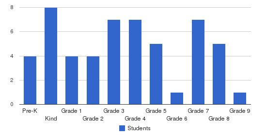 North Loop Christian Academy Students by Grade