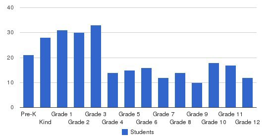 Northeast Christian Academy Students by Grade