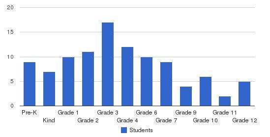 Oak Hill Academy Students by Grade