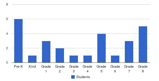 Our Savior Lutheran School Students by Grade