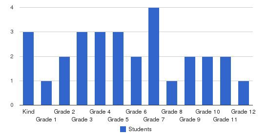 Permian Basin Christian School Students by Grade