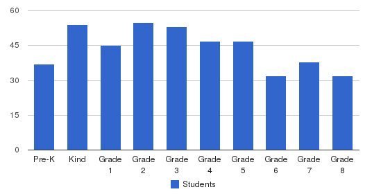 Providence Christian School Of Texas Students by Grade