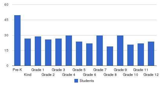 Rosehill Christian School Students by Grade