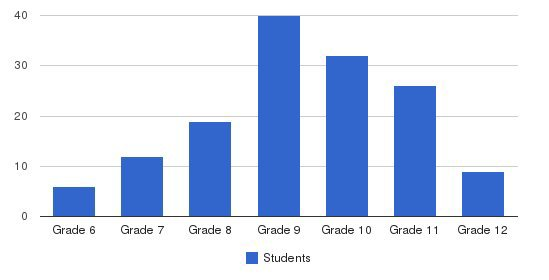 San Marcos Center School Students by Grade