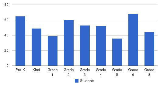 Southwest Christian School - Elementary Campus Students by Grade