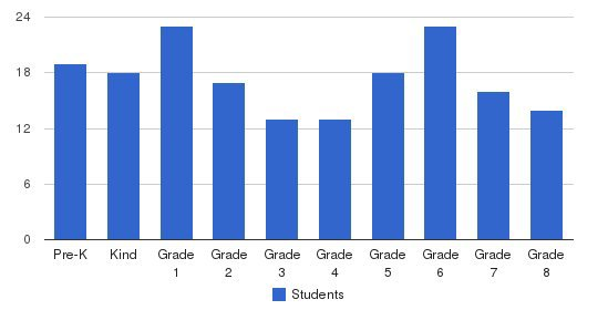 St Catherine Of Siena School Students by Grade