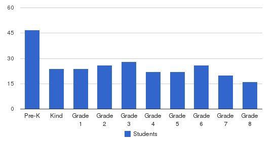 St. Ignatius Martyr Catholic School Students by Grade