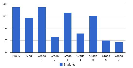 St James Episcopal School Students by Grade