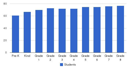 St. Laurence Catholic School Students by Grade