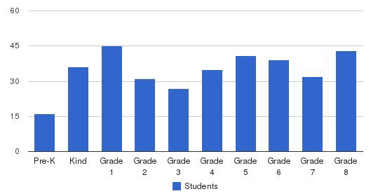 St Louis School Students by Grade