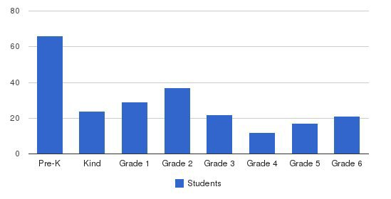 St Marys Central Catholic School Students by Grade