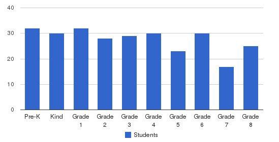 St. Vincent De Paul Elementary School Students by Grade