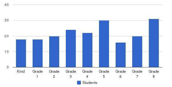 Lodi Sda Elementary School Students by Grade