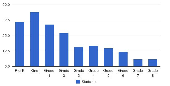 Strickland Christian School Students by Grade