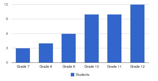 The Alexander School Students by Grade