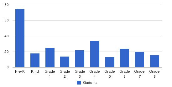 Los Altos Christian School Students by Grade