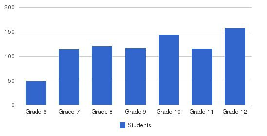 Los Angeles Baptist Middle / High School Students by Grade