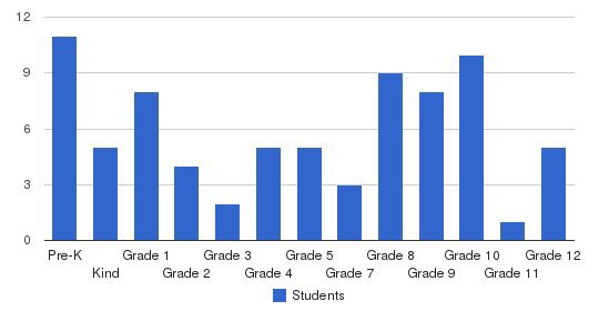 Victory Academy Students by Grade