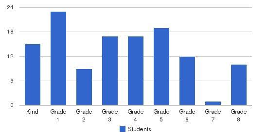 Austin Jewish Academy Students by Grade