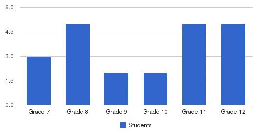 Realms Of Inquiry Students by Grade