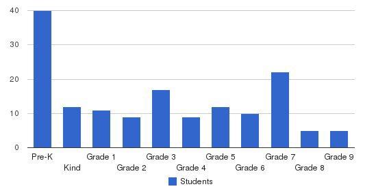 Reid School Students by Grade
