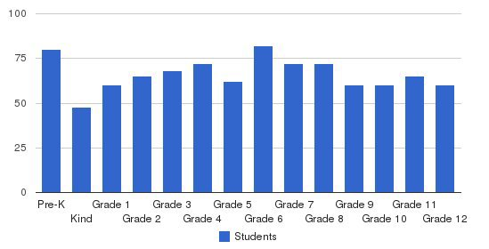 The Waterford School Students by Grade
