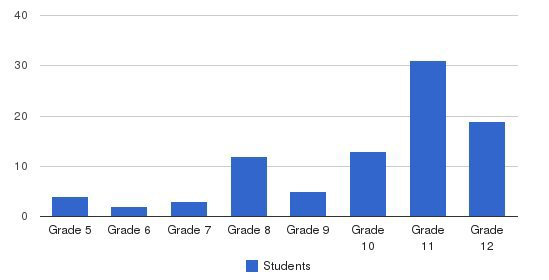 West Ridge Academy Students by Grade