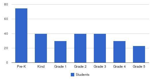 Lycée Français de San Francisco  (LFSF) - Sausalito campus Students by Grade