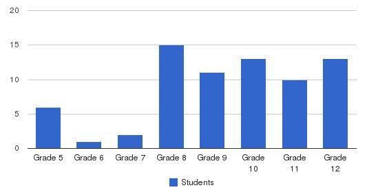 Bennington School Students by Grade