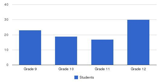 Green Mountain Valley School Students by Grade