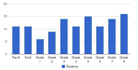 The Grammar School Students by Grade