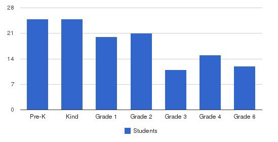 The Aquinas Montessori School Students by Grade