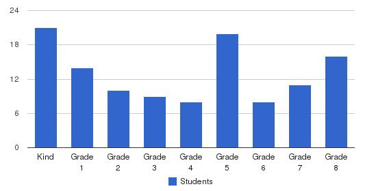 Manteca Christian School Students by Grade
