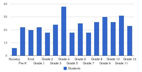Brunswick Academy Students by Grade