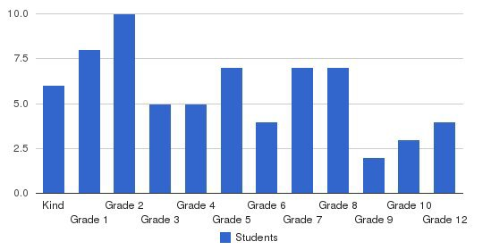 Centerville Christian School Students by Grade