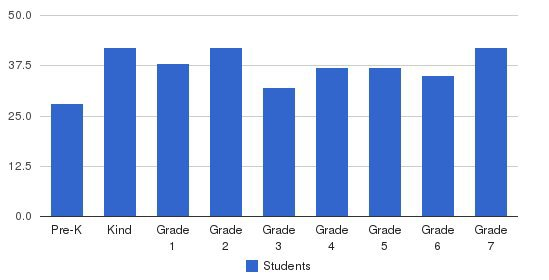 Charlottesville Catholic School Students by Grade