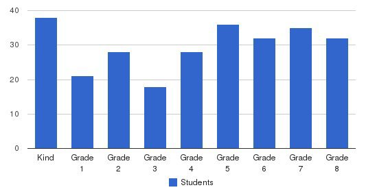 Maria Regina School Students by Grade