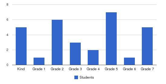 Manassas Adventist Preparatory School Students by Grade